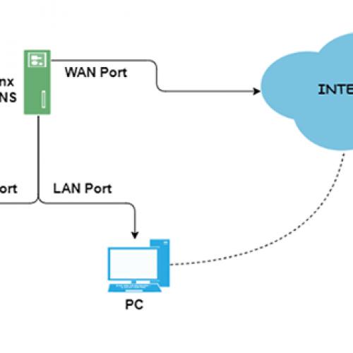LAN Üzerinden İnternet Erişimi