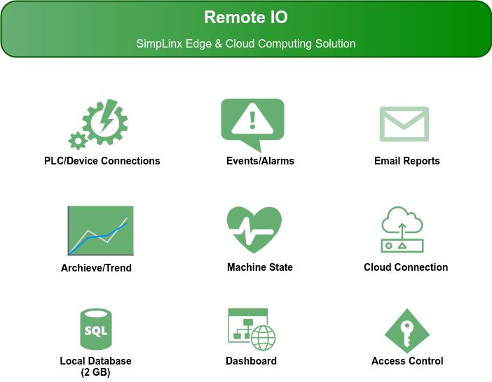 Remote IO – SimpLinx Edge & Cloud Computing Solution